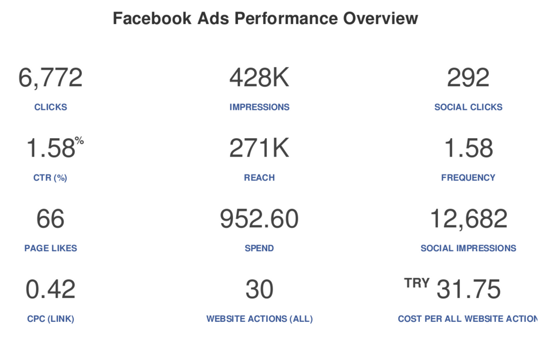 The Ultimate Guide to Facebook Ads Client Reports